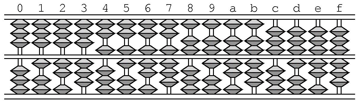 パラメトロン計算機: 八進法算盤